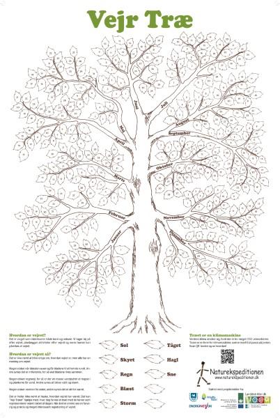 Vejr Træ plakat